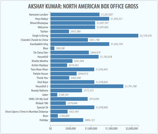 Akshay Kumar List of Movie Grosses