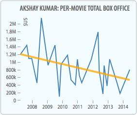 Akshay Kumar Per Movie Gross